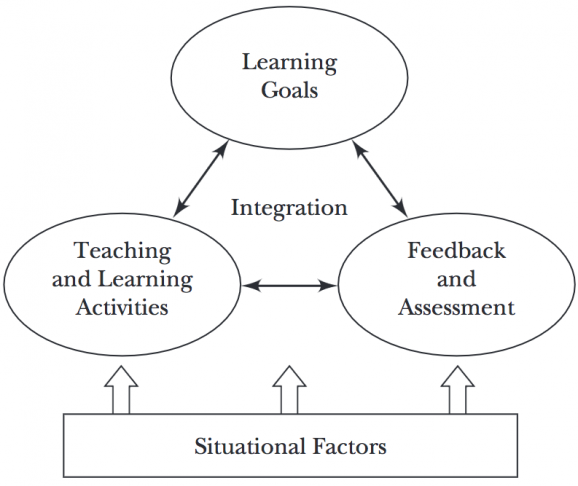 Teaching And Learning Frameworks Poorvu Center For Teaching And Learning